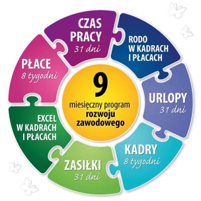 Akademia Mistrzostwa Kadrowo-Płacowego, IV edycja